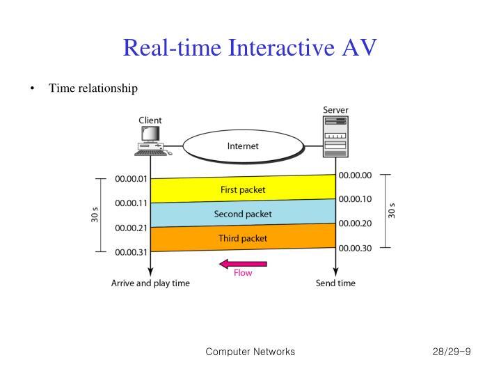 Real-time Interactive AV