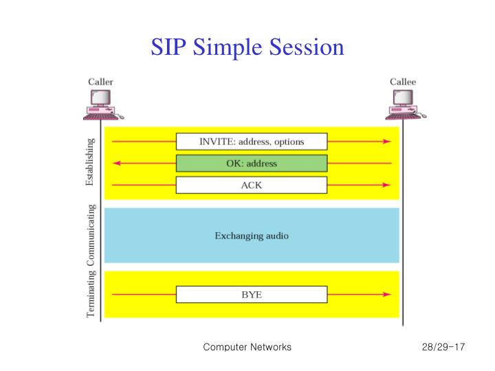 SIP Simple Session