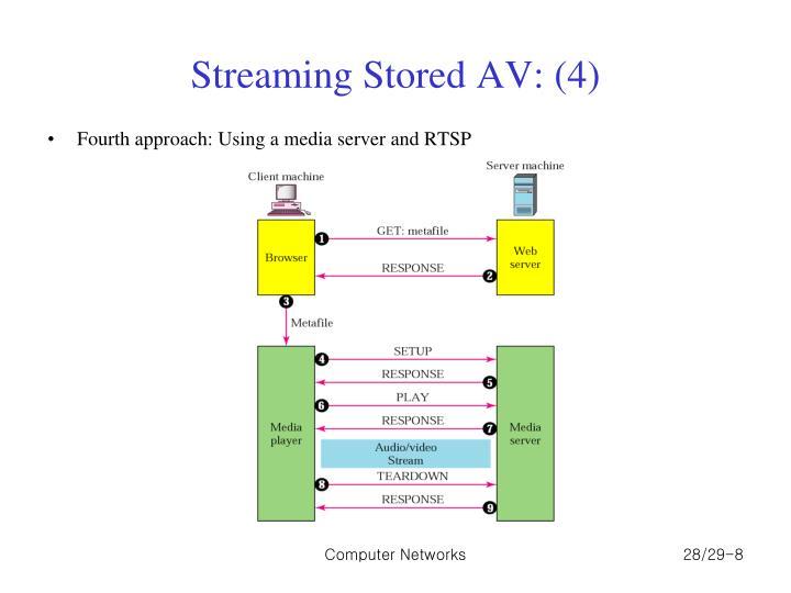 Streaming Stored AV: (4)
