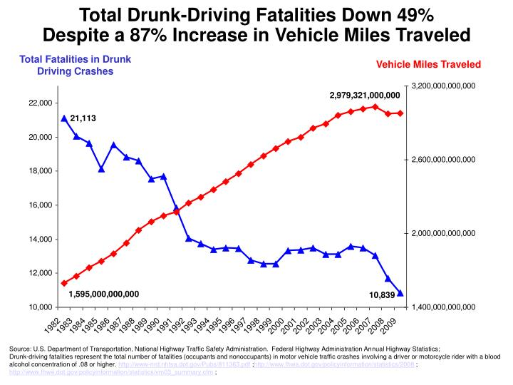 Total Drunk-Driving Fatalities Down 49%