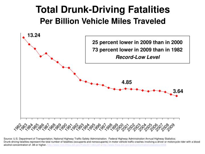 Total Drunk-Driving Fatalities