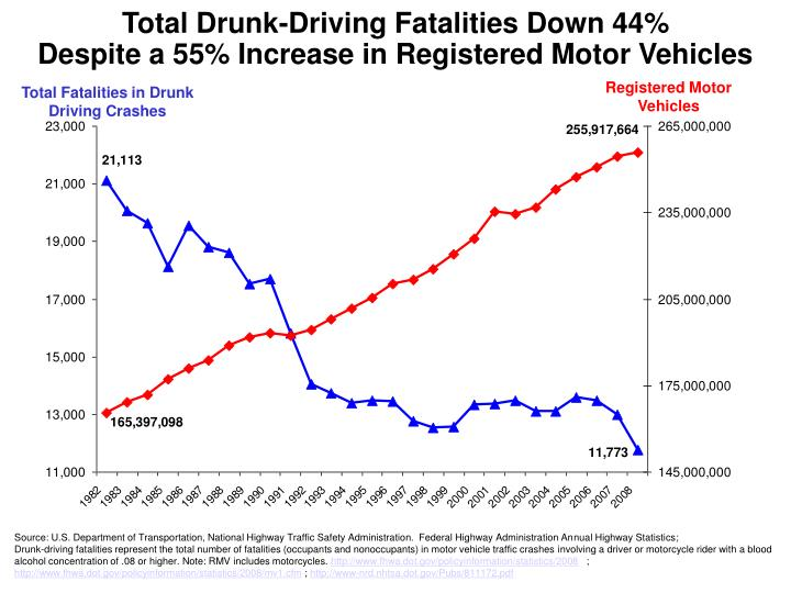 Total Drunk-Driving Fatalities Down 44%