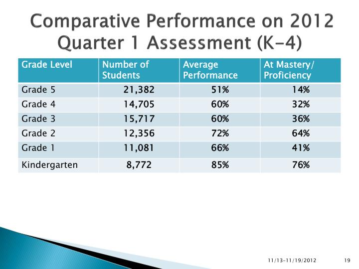 Comparative Performance on 2012 Quarter 1 Assessment (K-4)