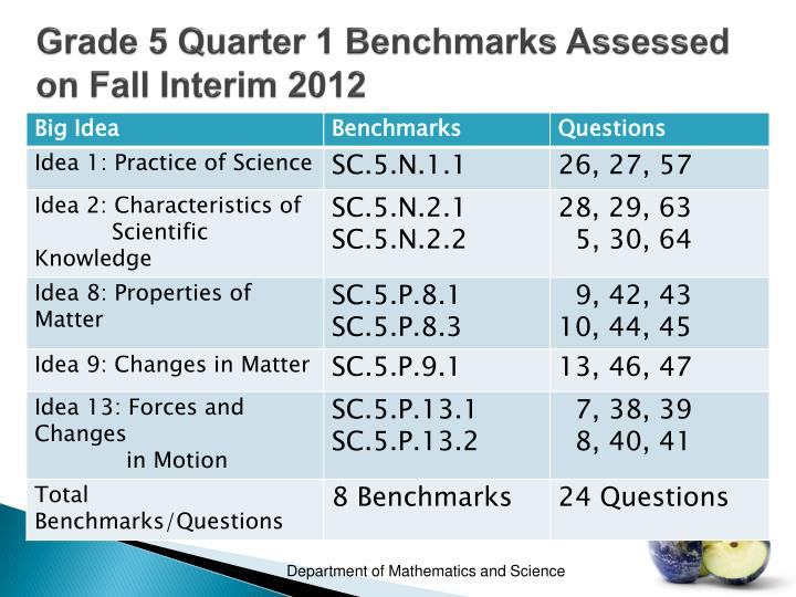 Grade 5 Quarter 1 Benchmarks Assessed on Fall Interim 2012