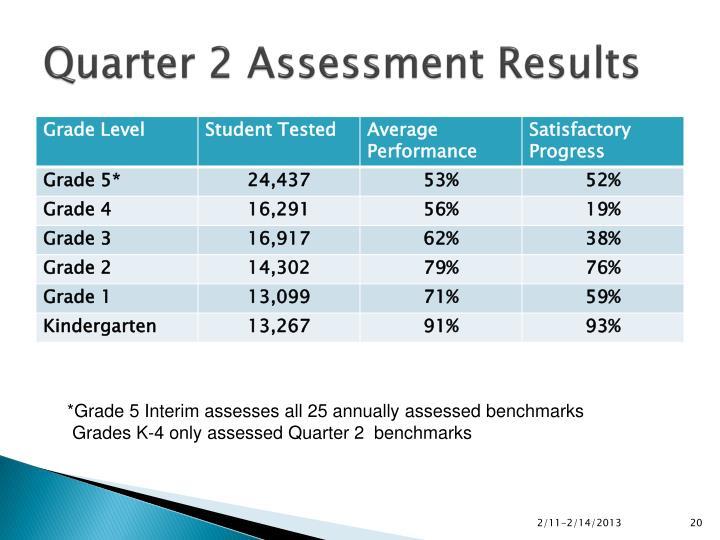 Quarter 2 Assessment Results
