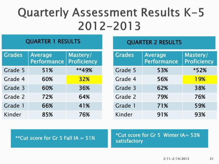 Quarterly Assessment Results K-5