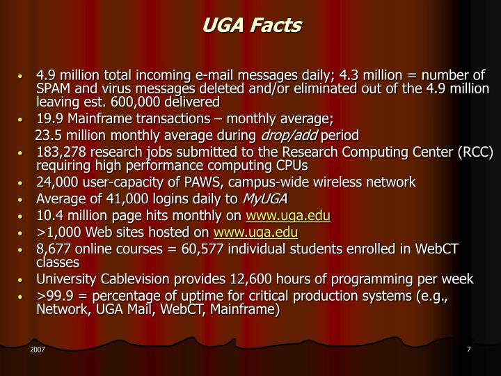 UGA Facts