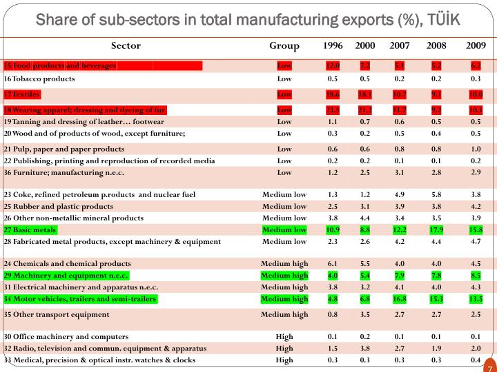 Share of sub-sectors in total manufacturing exports (%), TÜİK