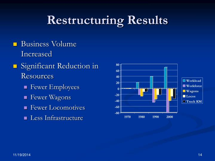 Restructuring Results