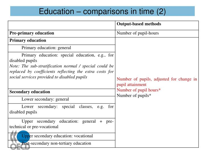 Education – comparisons in time (2)