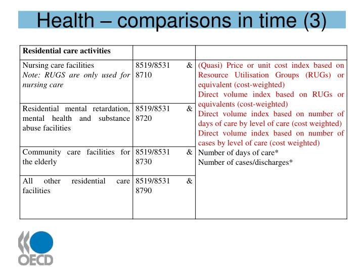 Health – comparisons in time (3)