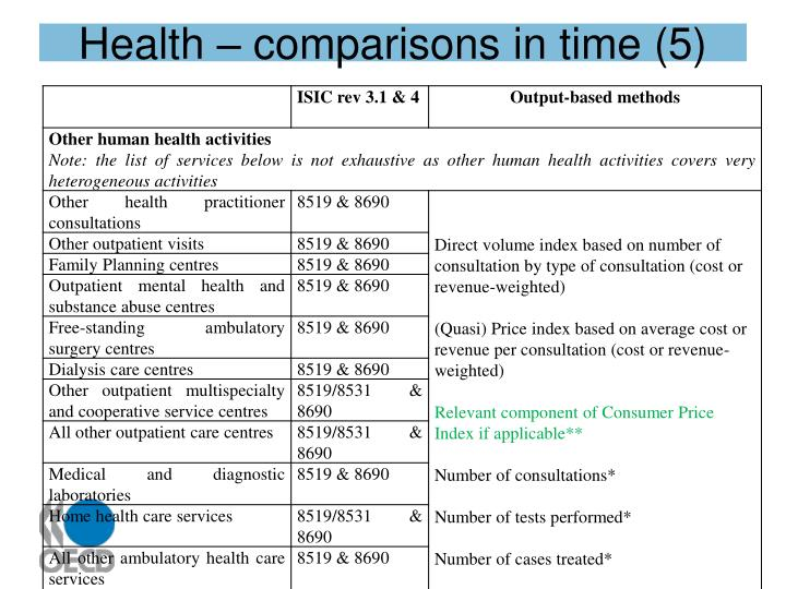 Health – comparisons in time (5)
