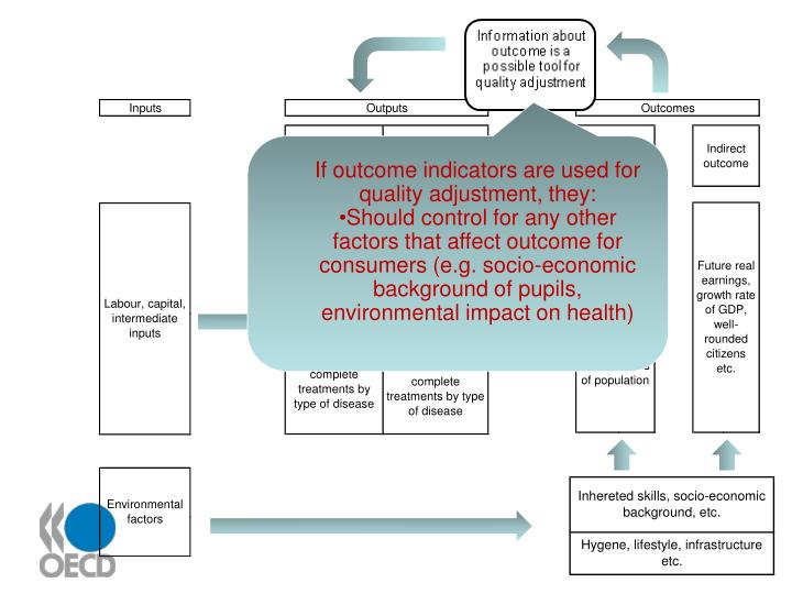 If outcome indicators are used for quality adjustment, they: