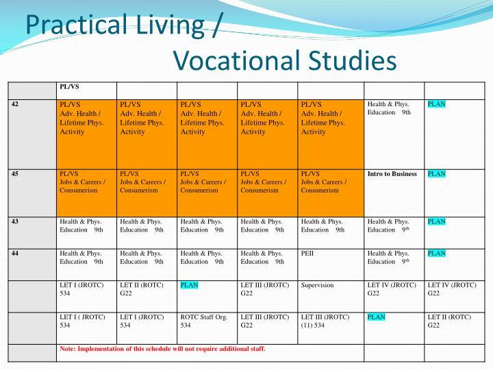 Practical Living /