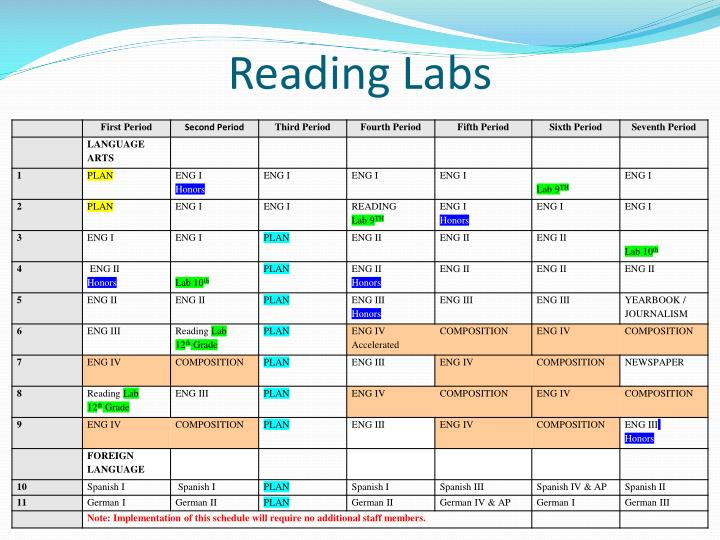 Reading Labs