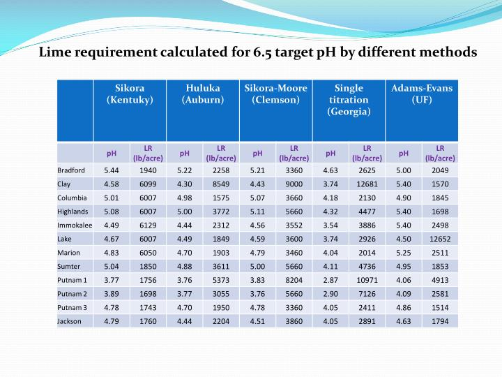 Lime requirement calculated for 6.5 target pH by different methods