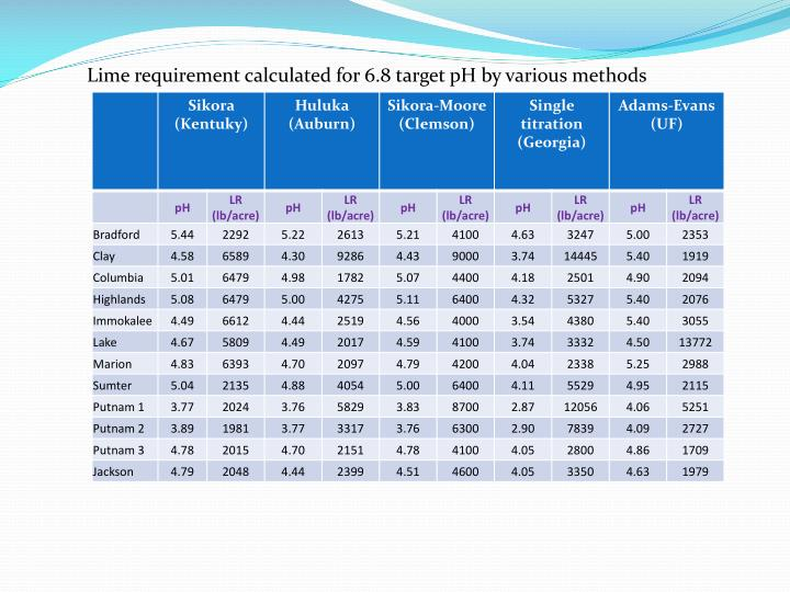 Lime requirement calculated for 6.8 target pH by various methods