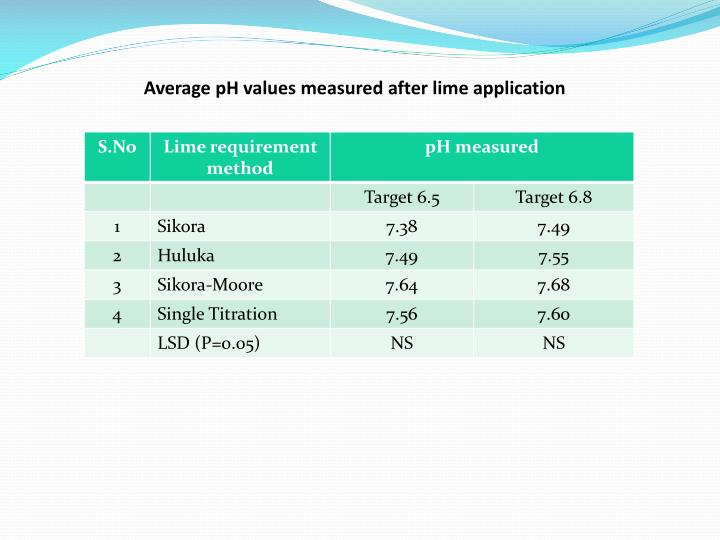 Average pH values measured after lime application