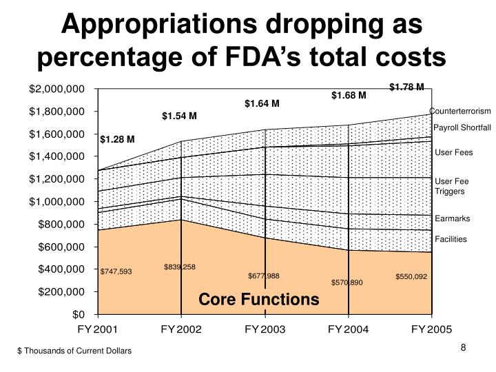 Appropriations dropping as percentage of FDA's total costs