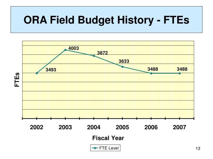 ORA Field Budget History - FTEs