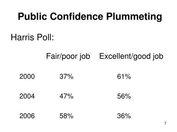Public Confidence Plummeting