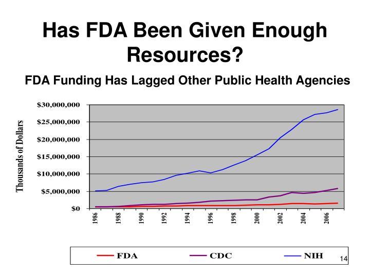 Has FDA Been Given Enough Resources?