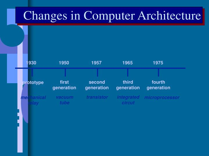 Changes in Computer Architecture