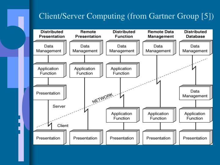 Client/Server Computing (from Gartner Group [5])