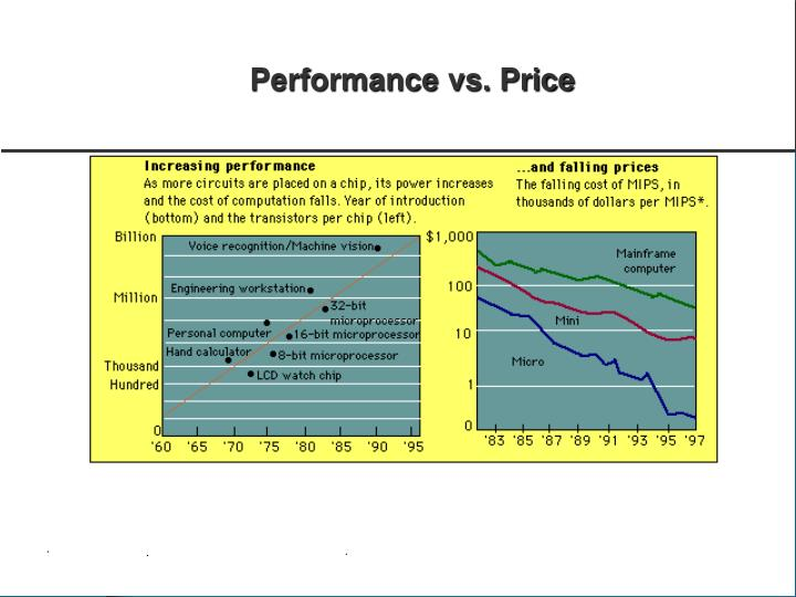 Performance vs. Price