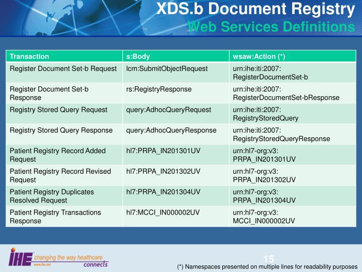 XDS.b Document Registry