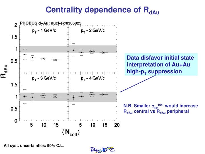 Centrality dependence of R