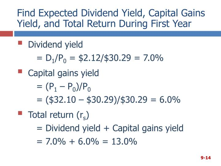 Find Expected Dividend Yield, Capital Gains Yield, and Total Return During First Year