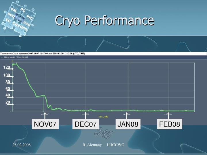 Cryo performance