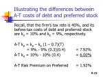 illustrating the differences between a t costs of debt and preferred stock
