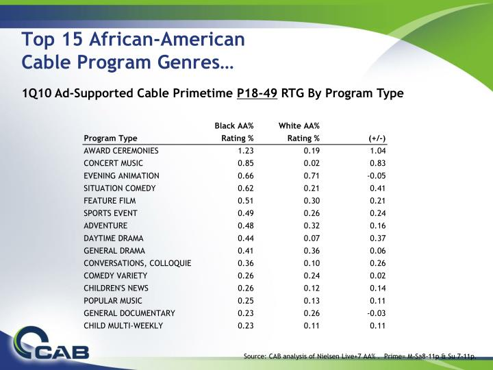 Top 15 african american cable program genres