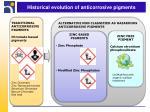 historical evolution of anticorrosive pigments1