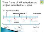 time frame of wp adoption and project submission start