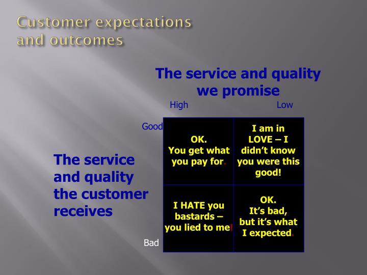 Customer expectations and outcomes