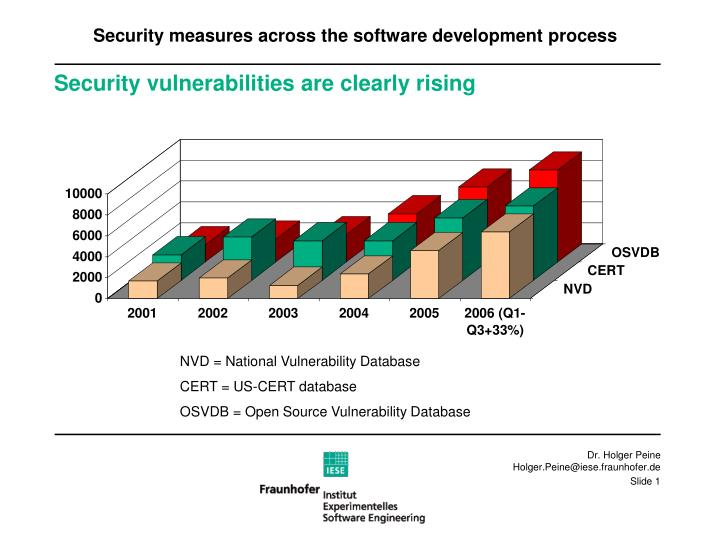 security vulnerabilities are clearly rising n.