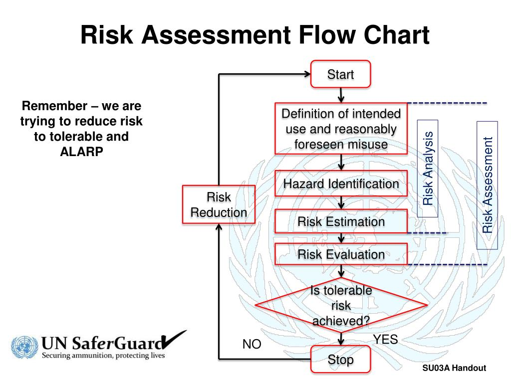 Ppt Risk Assessment Flow Chart Powerpoint Presentation Id6818111