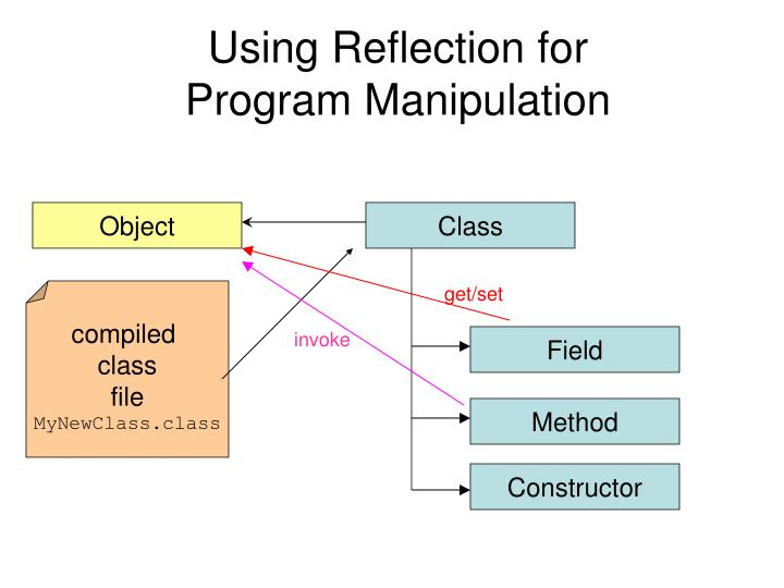 Using Reflection for