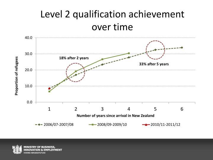 Level 2 qualification