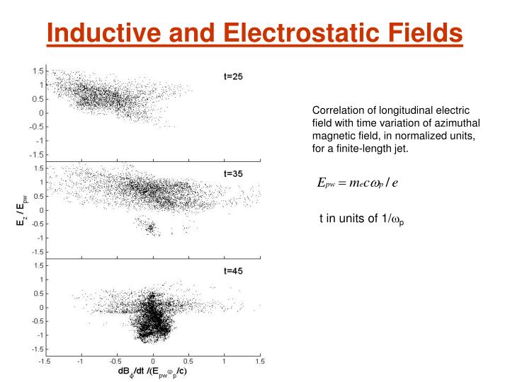 Inductive and Electrostatic Fields