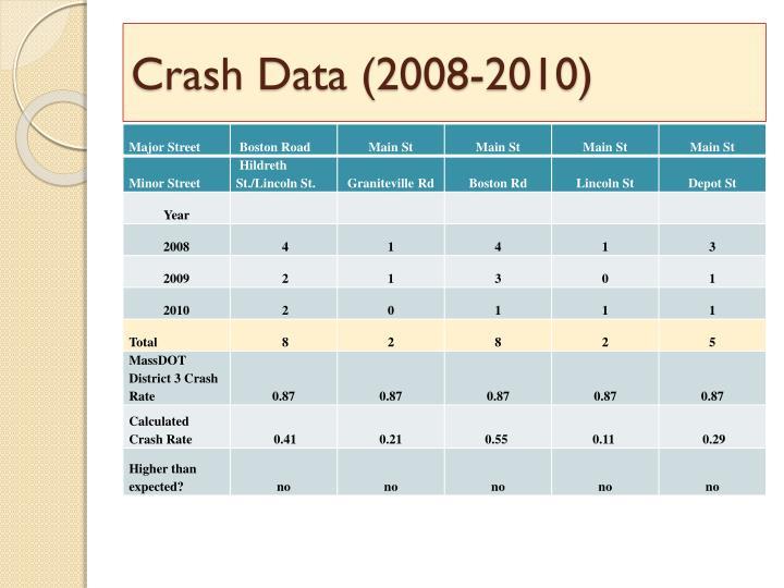 Crash Data (2008-2010)