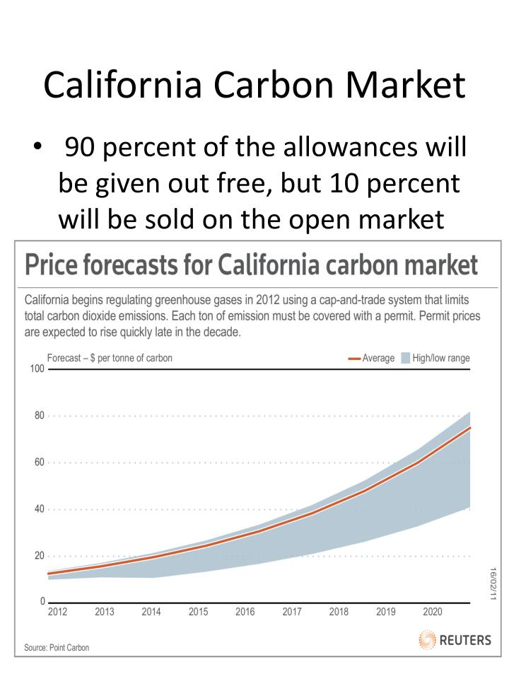 California carbon market