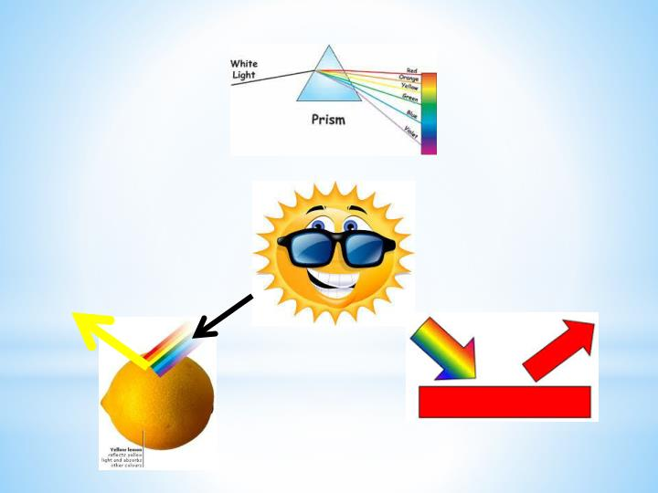 Light is either absorbed reflected transmitted refracted but can be a combination of each