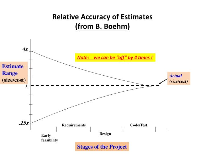 Relative accuracy of estimates from b boehm