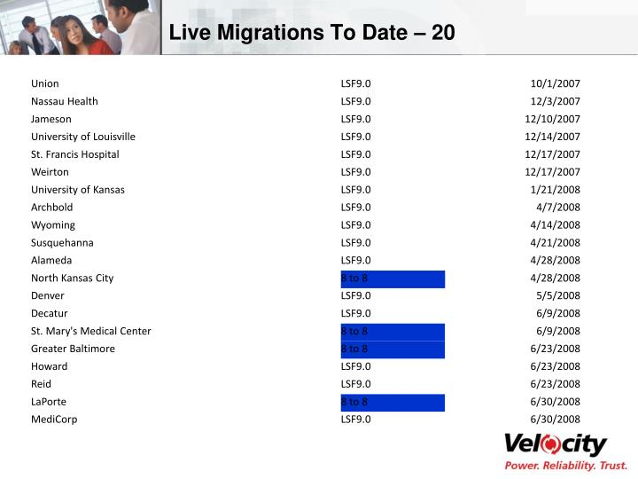 Live Migrations To Date – 20