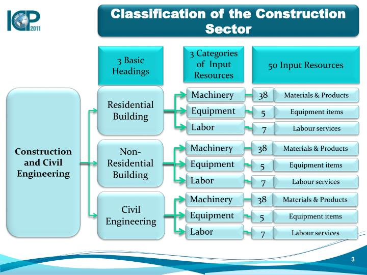Classification of the construction sector