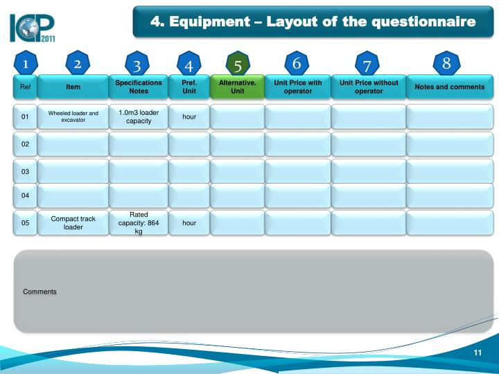 4. Equipment – Layout of the questionnaire